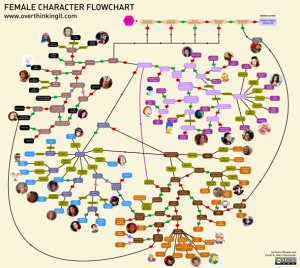 Overthinking-It-Female-Character-Flowchart-590x529